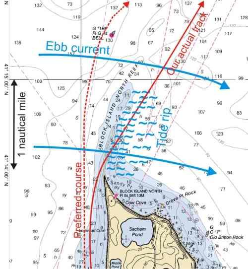 Rip Tide Chart Myrtle Beach Sc