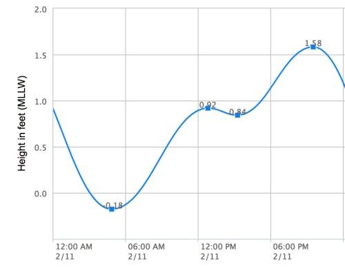 Circumnavigating Sanibel Island Florida Wind Against Current